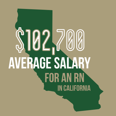 Average Salary for an RN